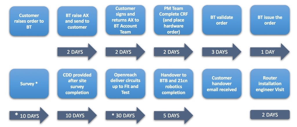 MPLS Provider Delivery Process.jpg