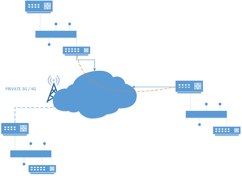 How to compare SD-WAN vs MPLS?