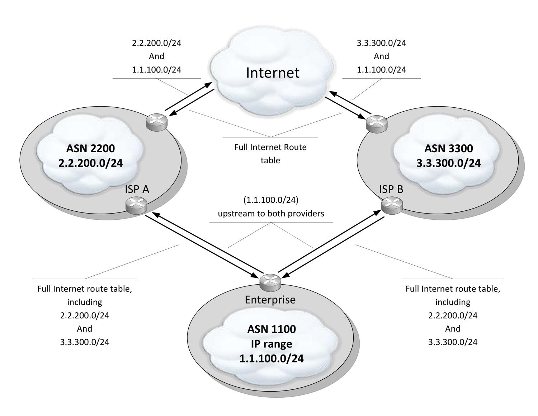 BGP Multihoming upper labels