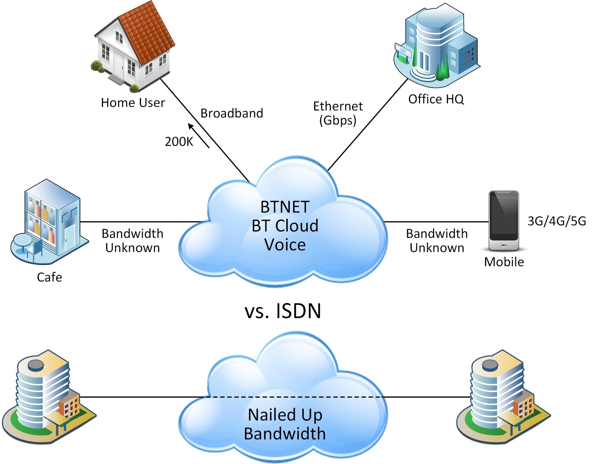 BT ISDN TO SIP.jpg
