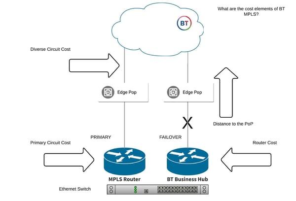 BT MPLS Cost Elements