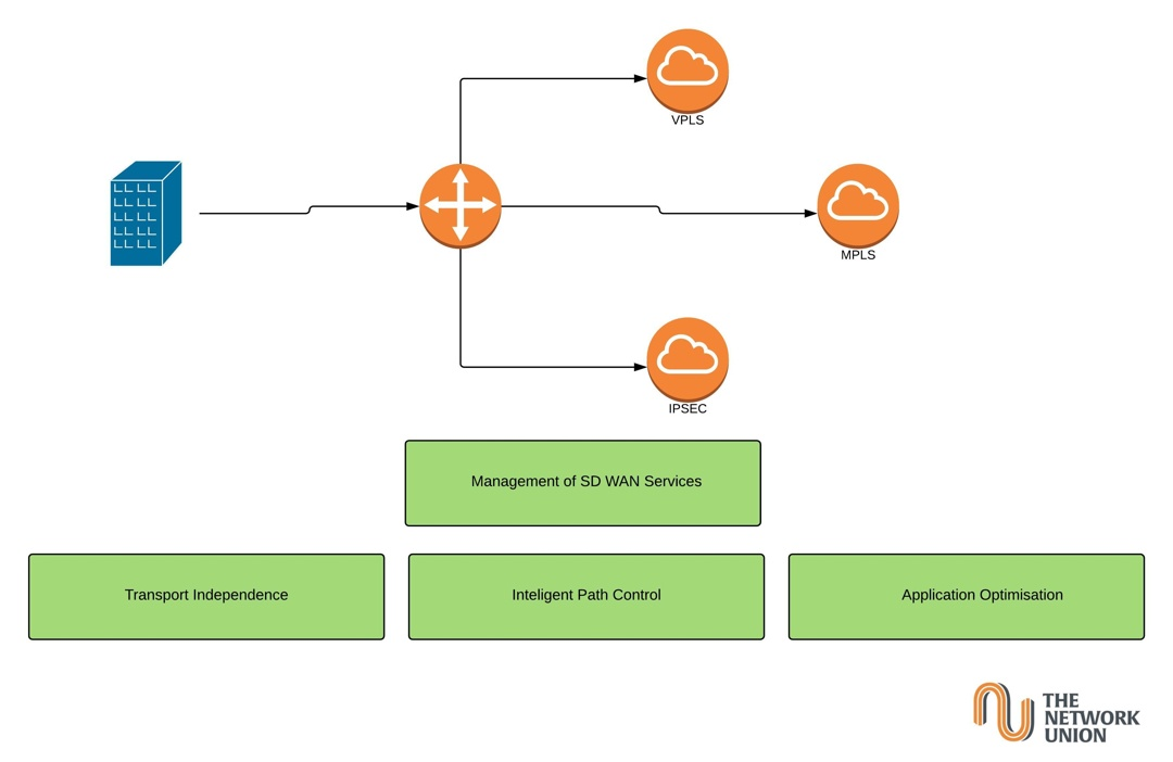 Business Case for SD WAN
