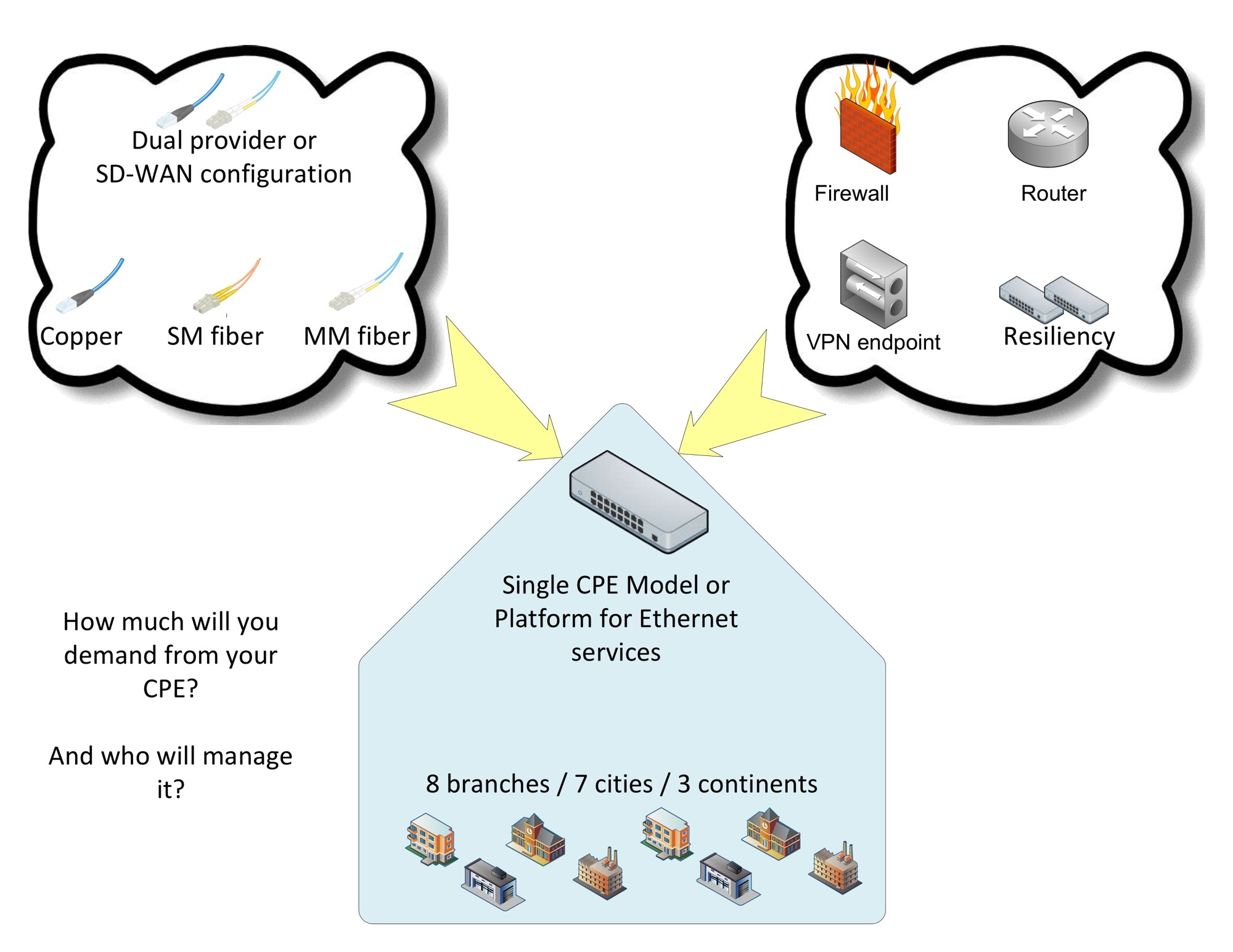 Buying Ethernet Services - CPE