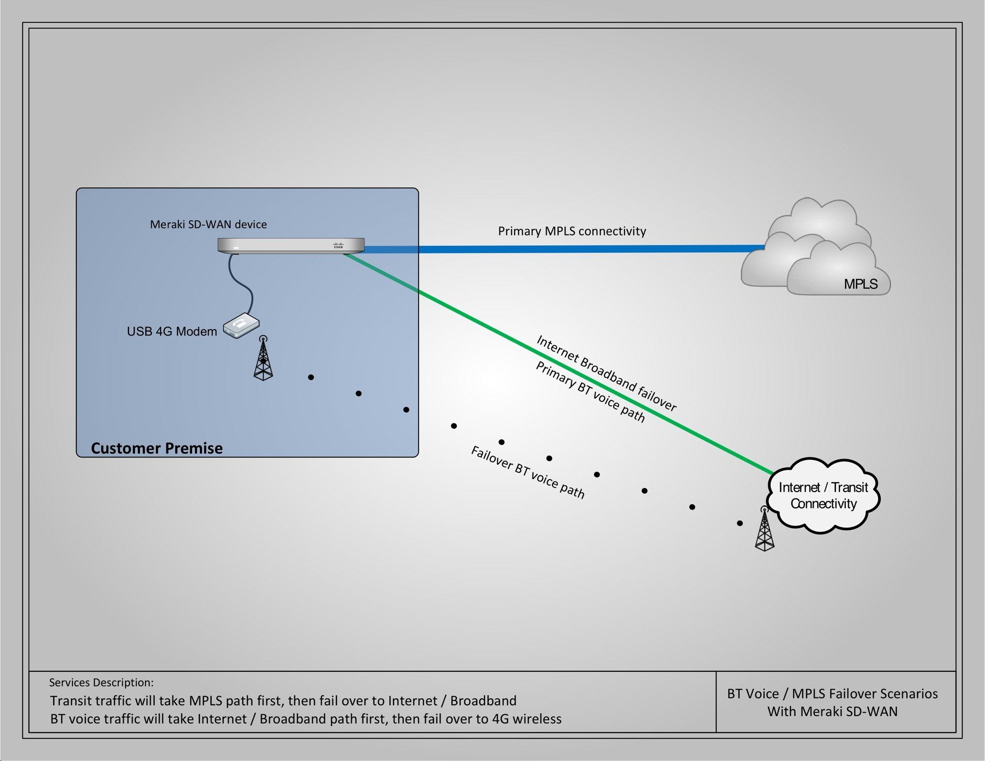 Cisco Meraki SD WAN MPLS and Internet 2