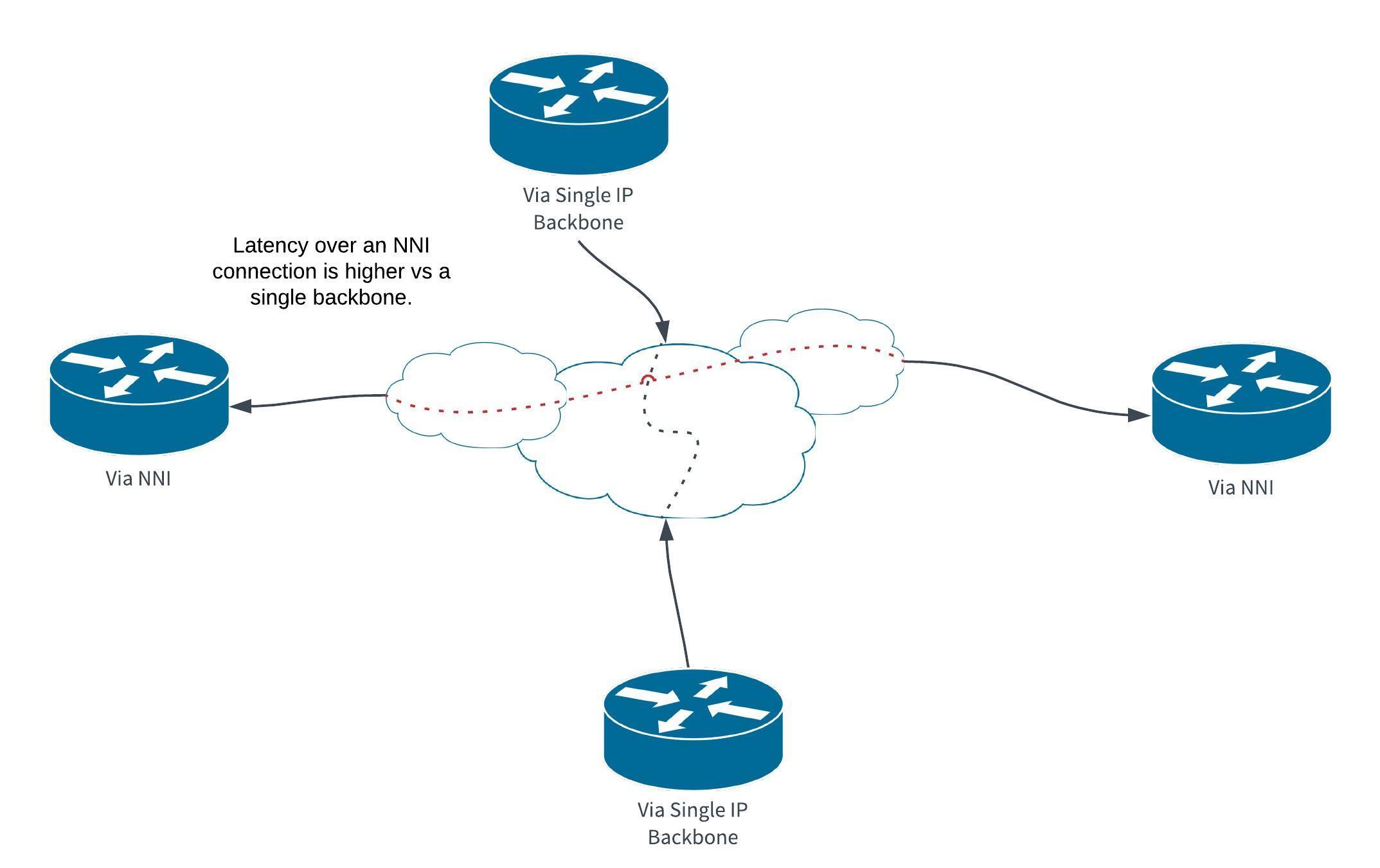 Logical Network Diagram