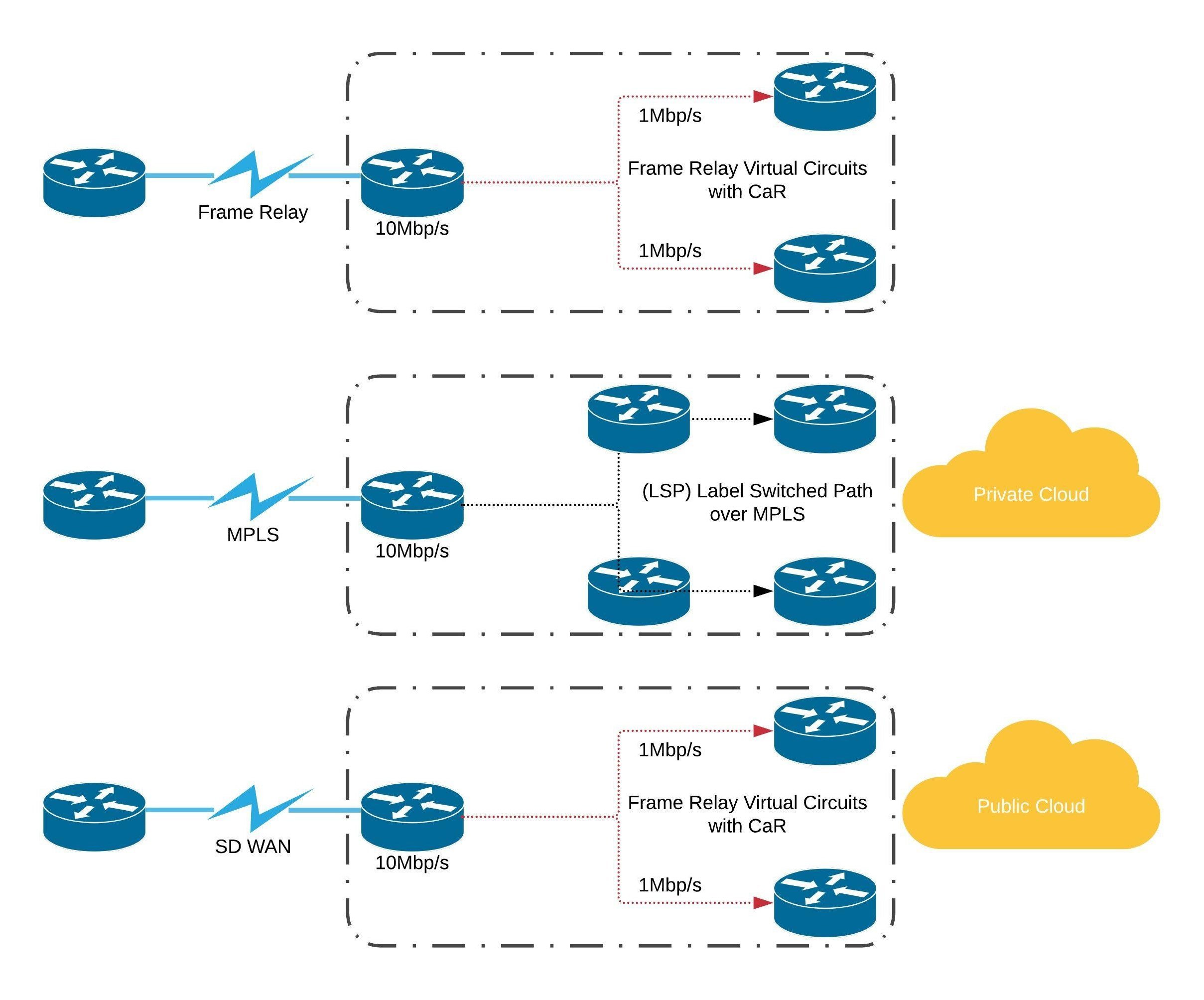 SD WAN over MPLS History