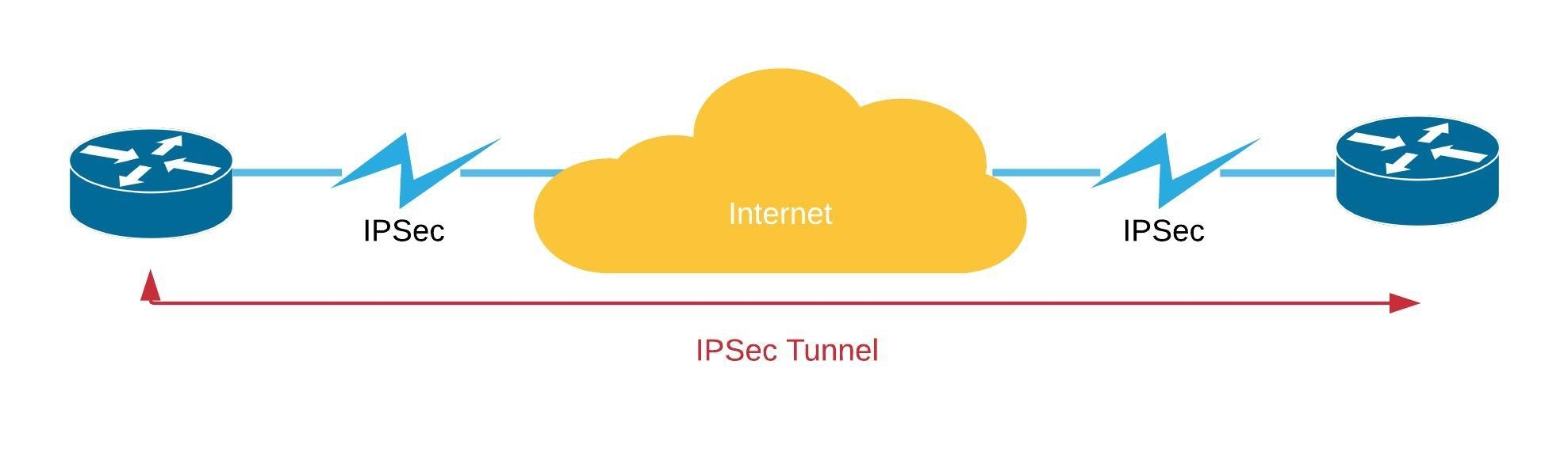 SD WAN over MPLS IPSec
