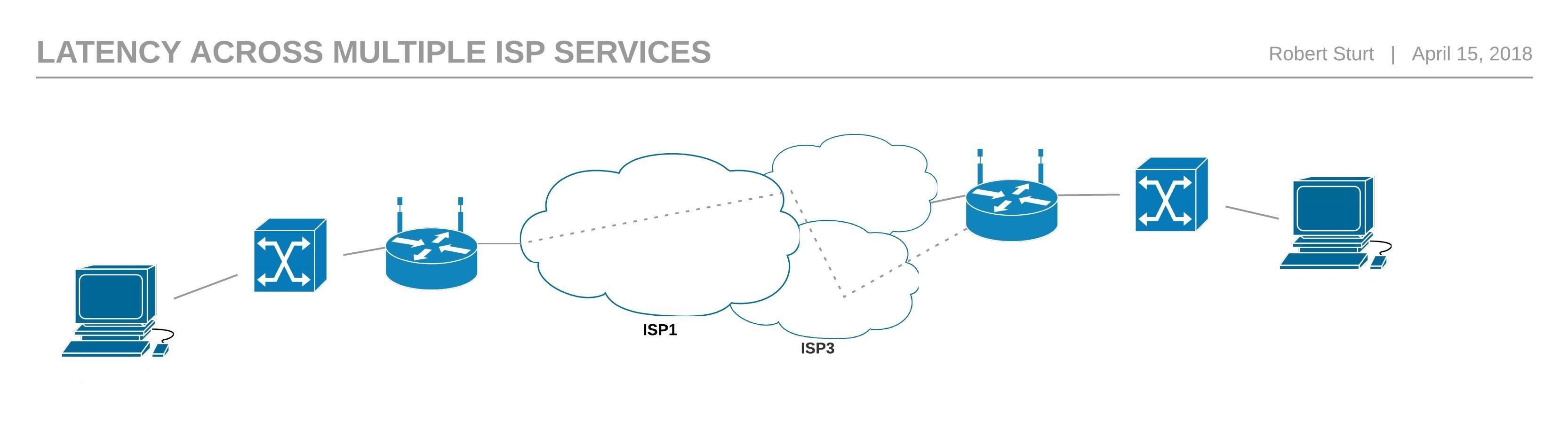 SD WAN over the Internet 2