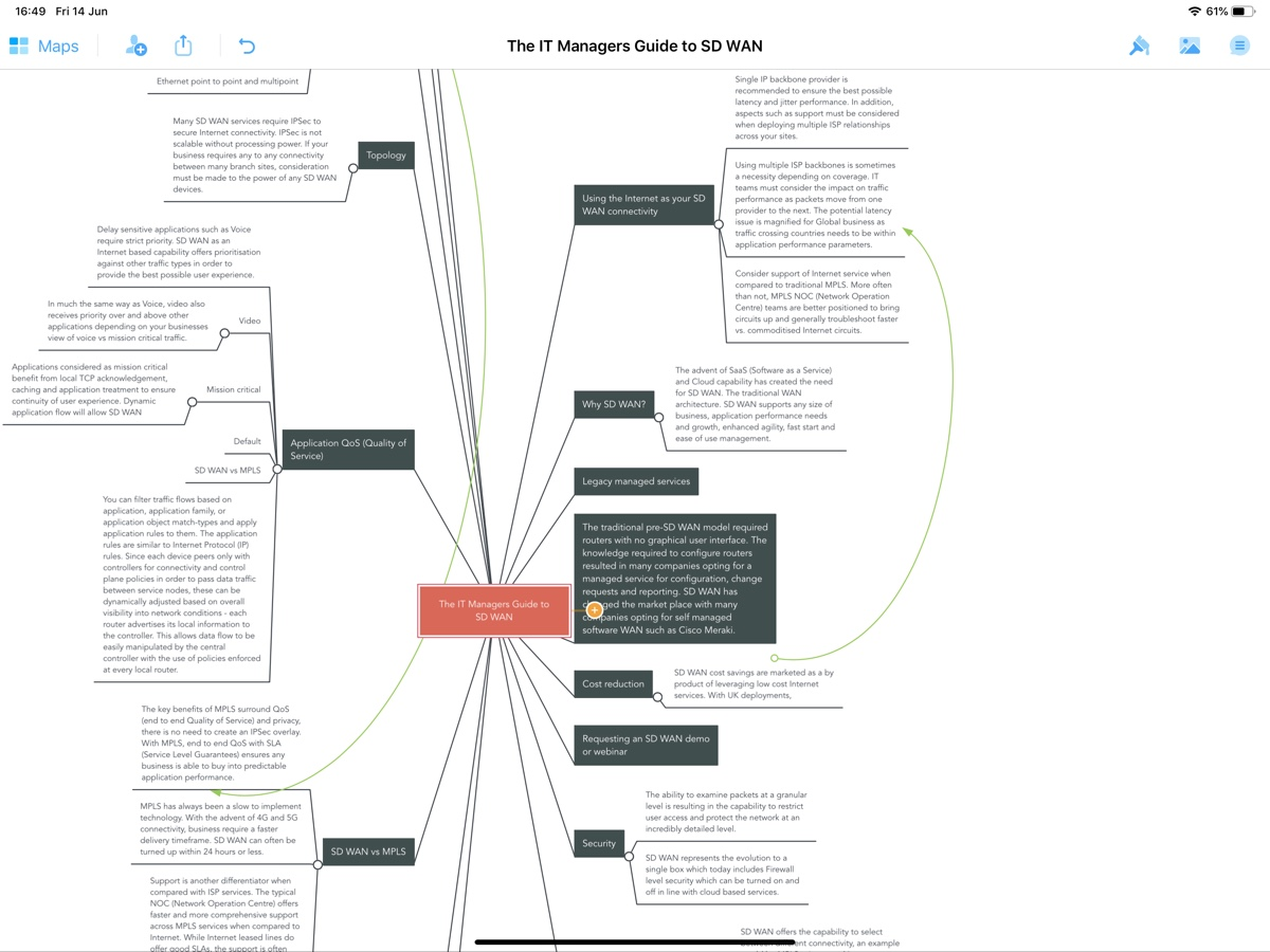 What is SD WAN Framework Mindmap