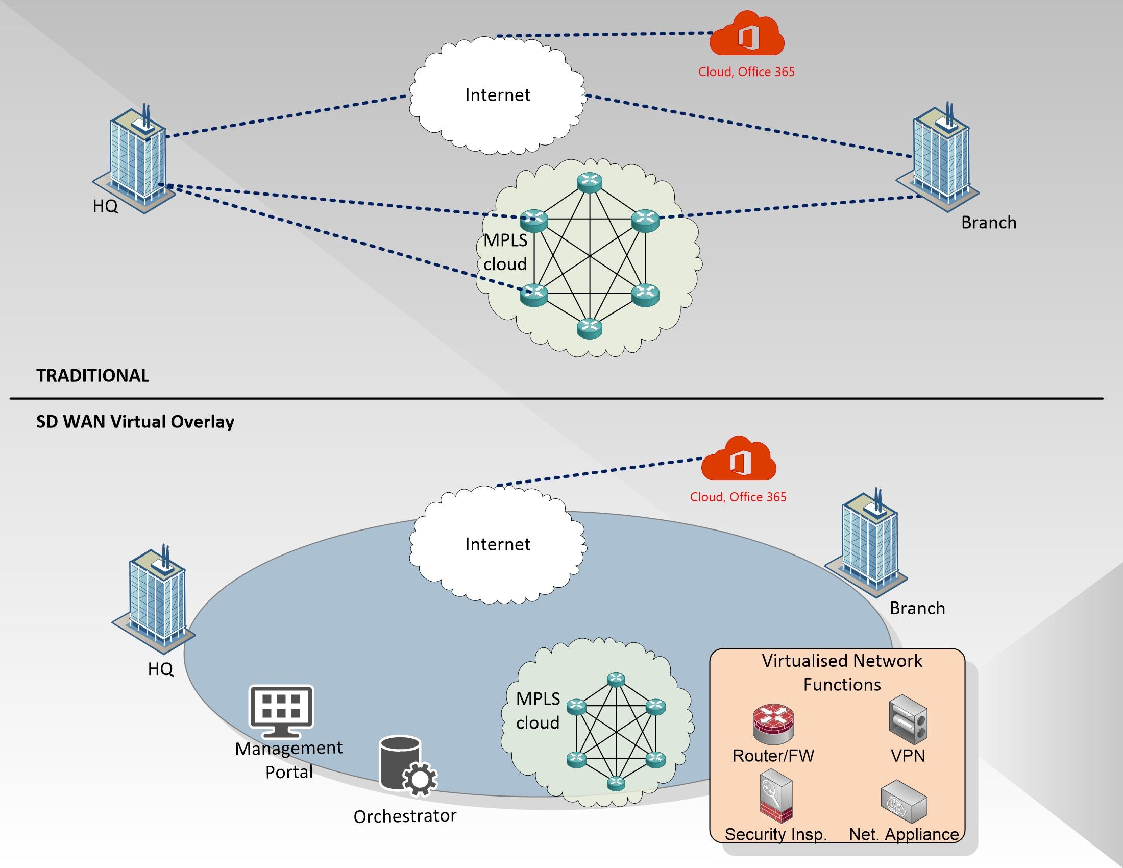What is SD WAN Overview