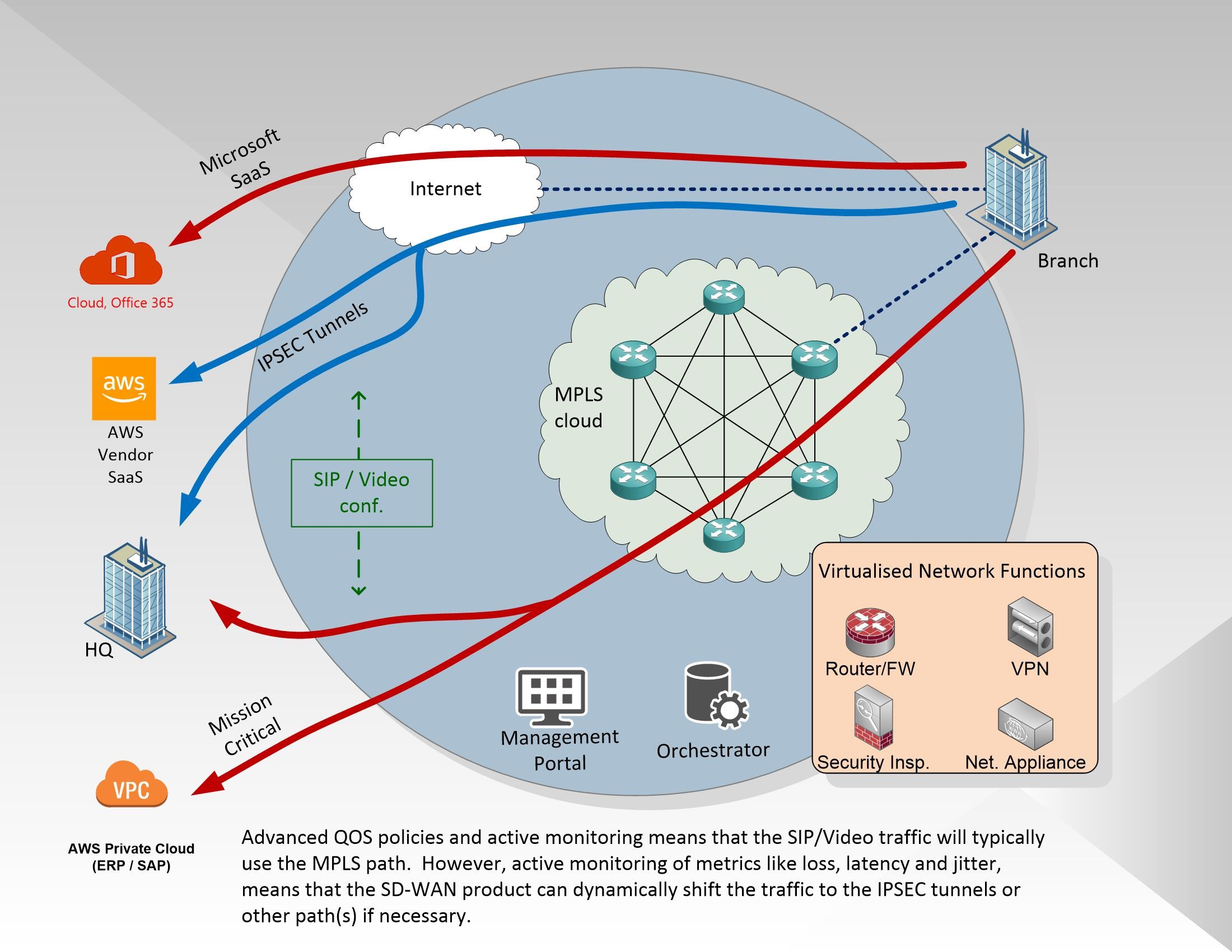 What is SD WAN QoS