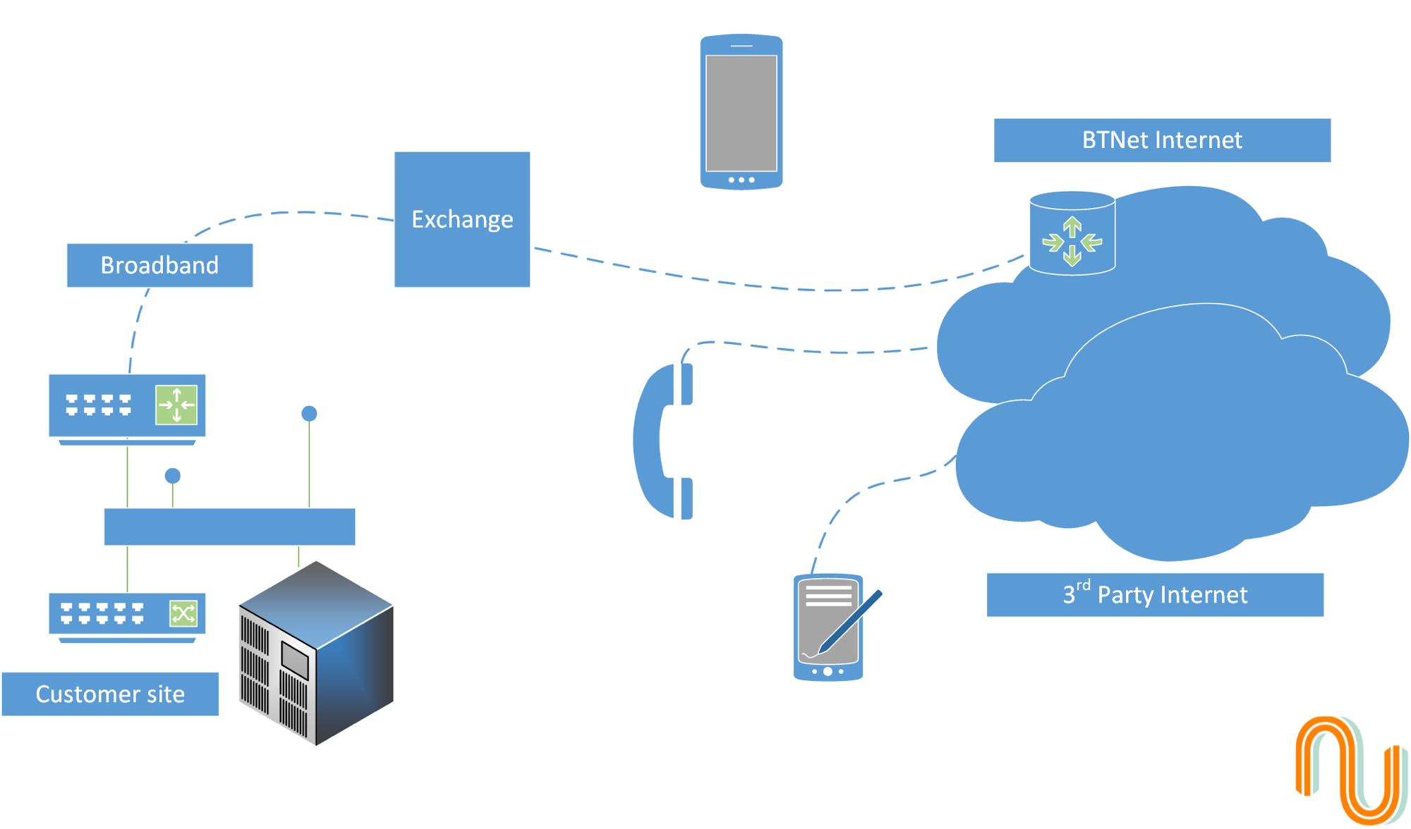 BT Cloud Voice design example