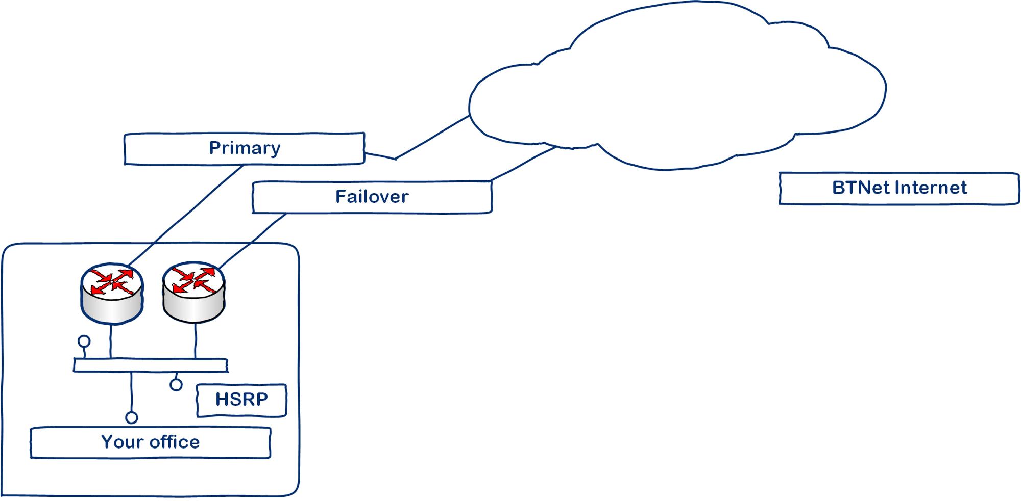 BTNet Failover design