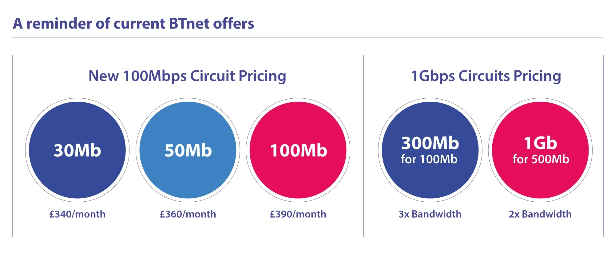 BTNet Leased Line Offers