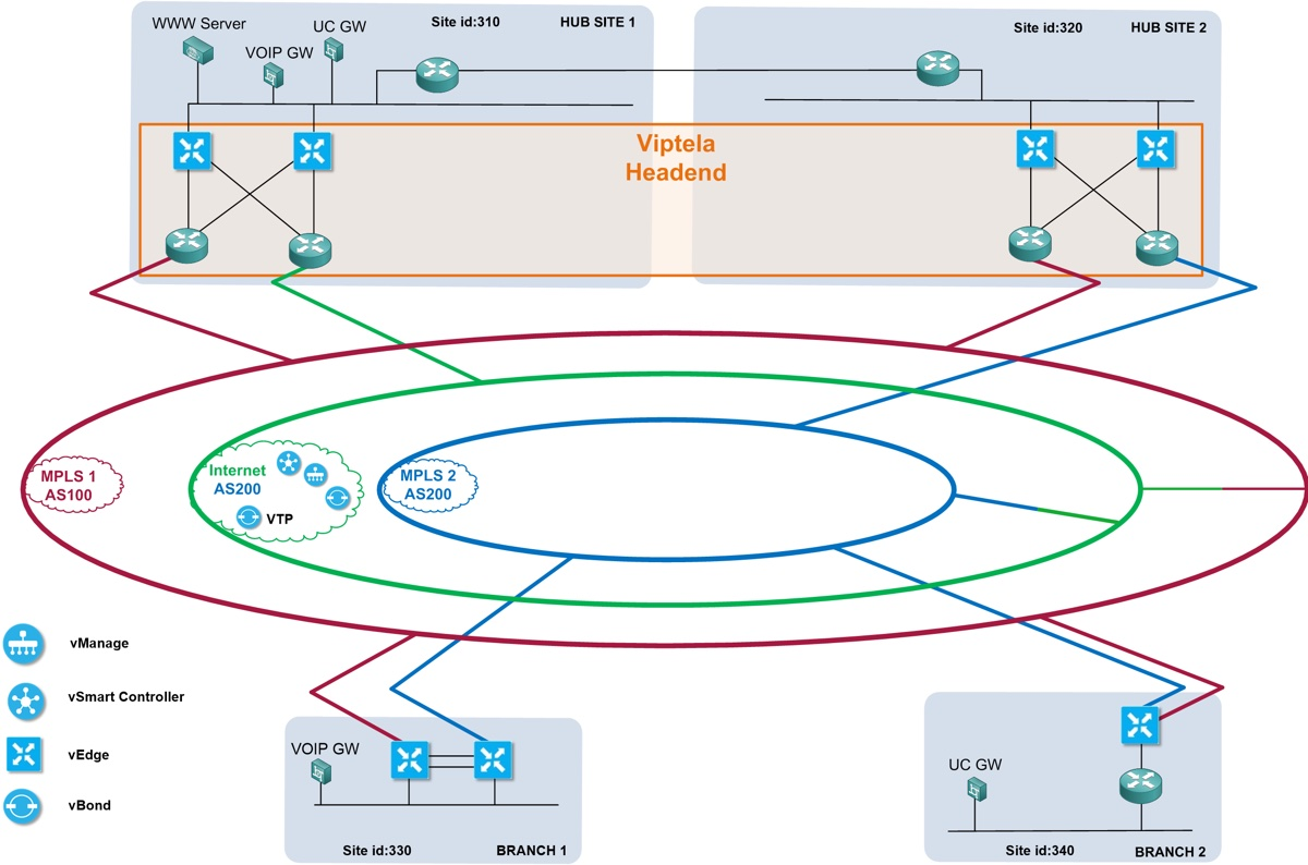 Cisco Viptela Global SD WAN Diagram