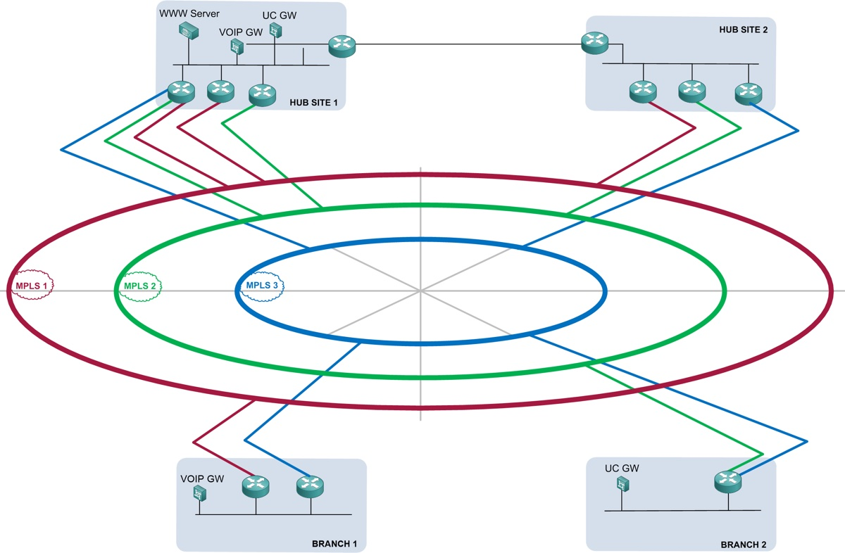 Global SD WAN Providers Network Diagram