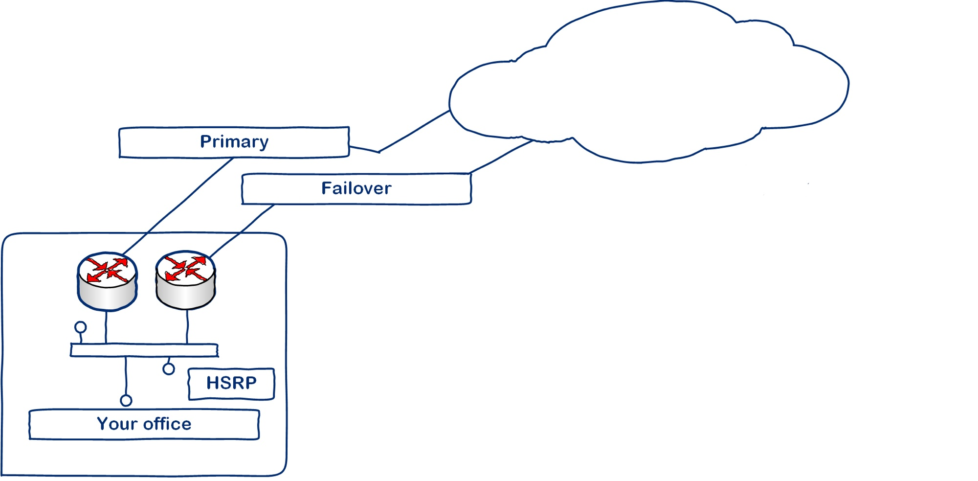 BTNet Failover design