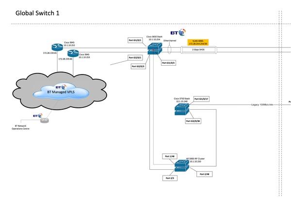 MPLS Providers Documentation