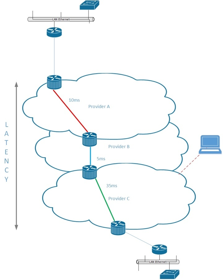 WAN using IP VPN over Internet vs MPLS – Pros and Cons