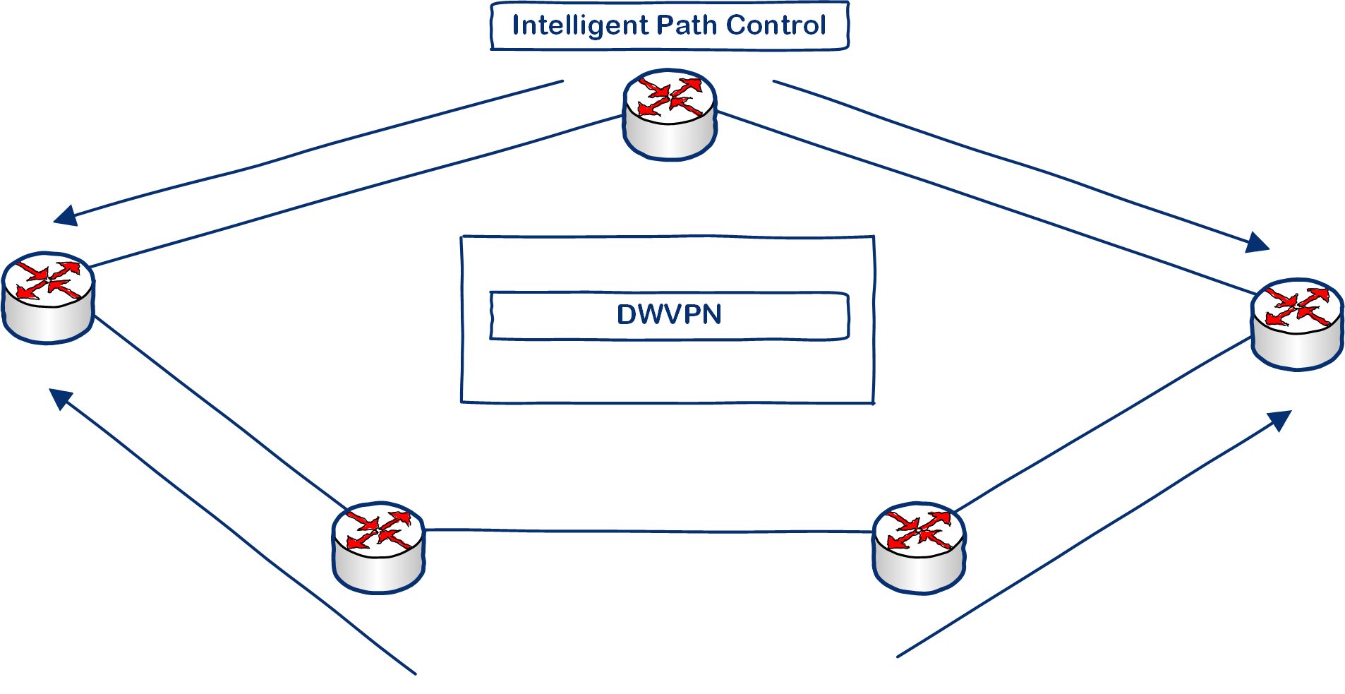 SD-WAN Intelligent Path Control