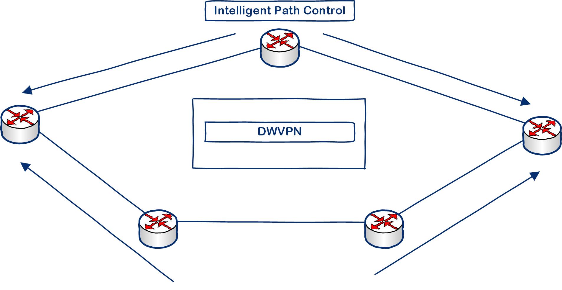 SD-WAN Intelligent Path Control