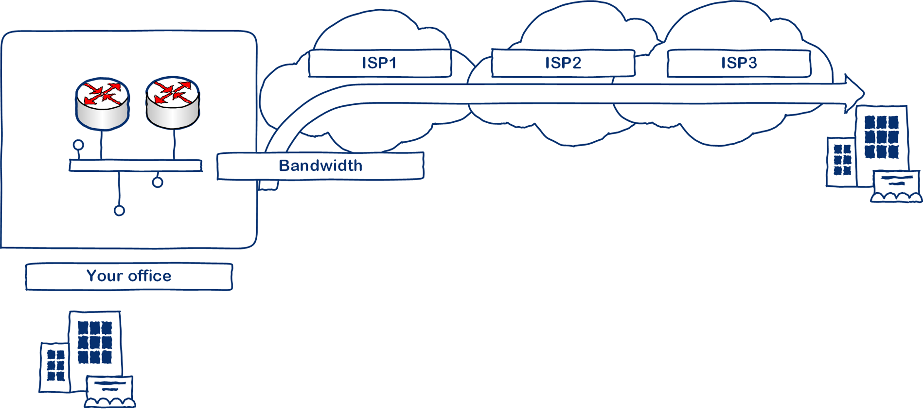 SD-WAN Services over the Internet.