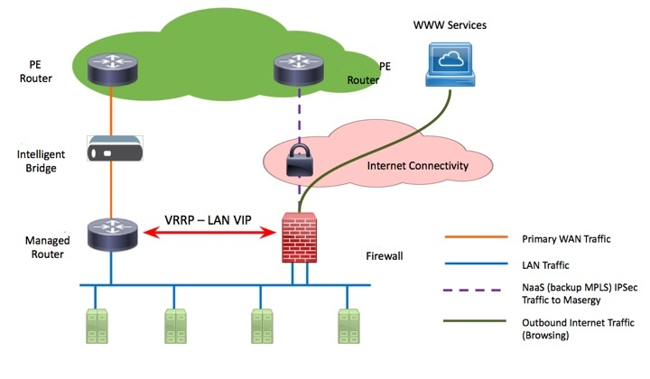 Example SDN Providers Diag