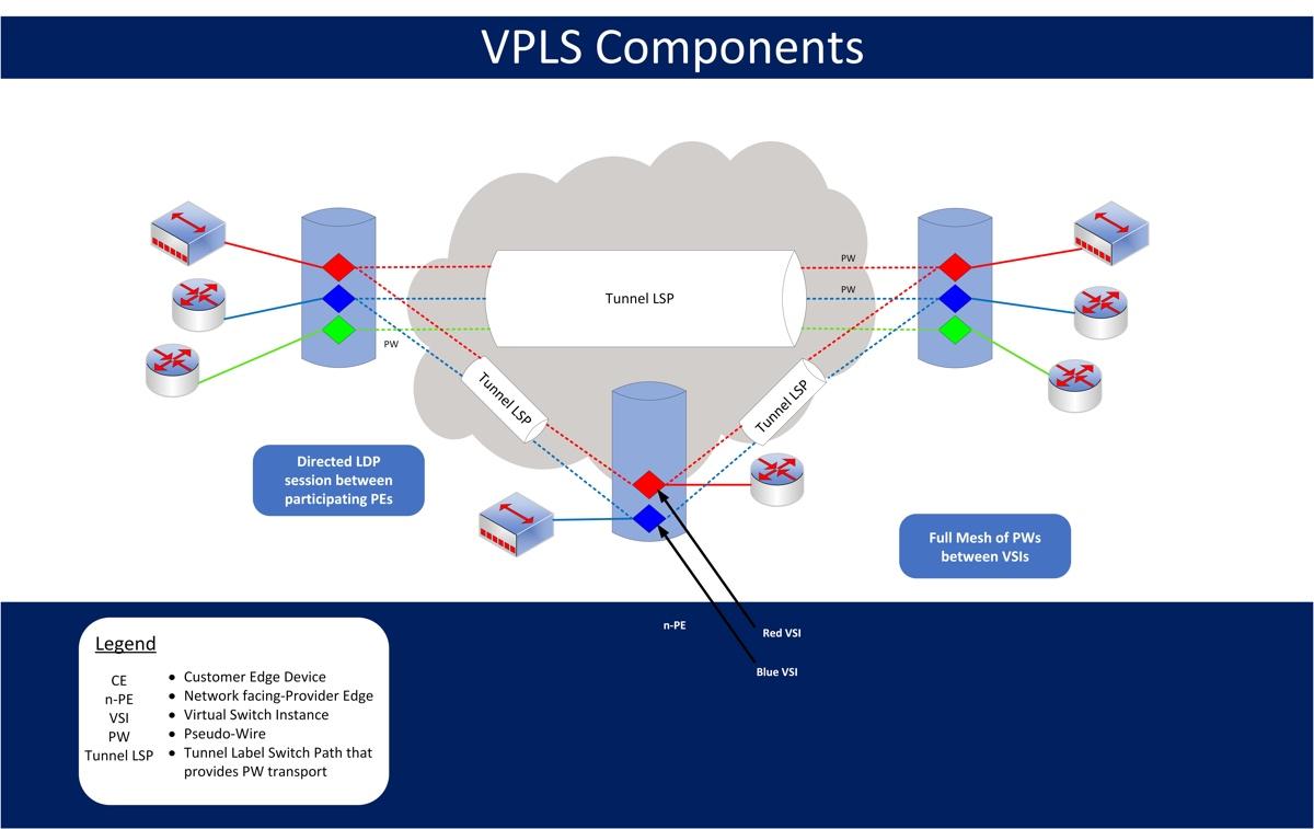 VPLS Ethernet Diagram