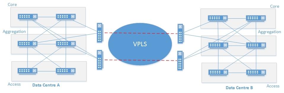 VPLS_Providers_WAN_Deployment